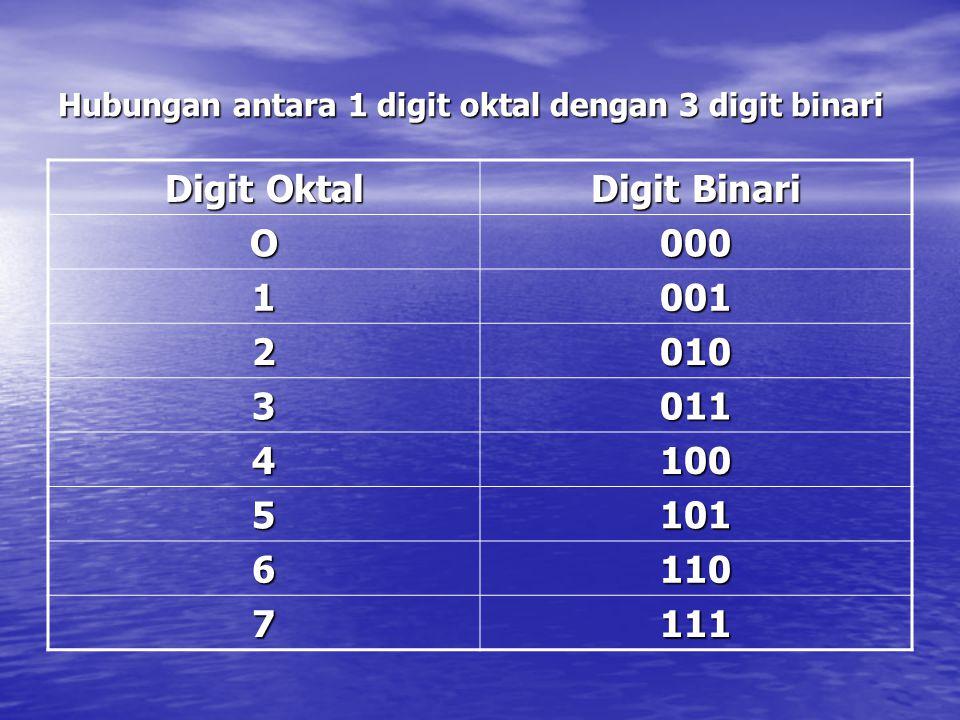 Hubungan antara 1 digit oktal dengan 3 digit binari Digit Oktal Digit Binari O000 1001 2010 3011 4100 5101 6110 7111