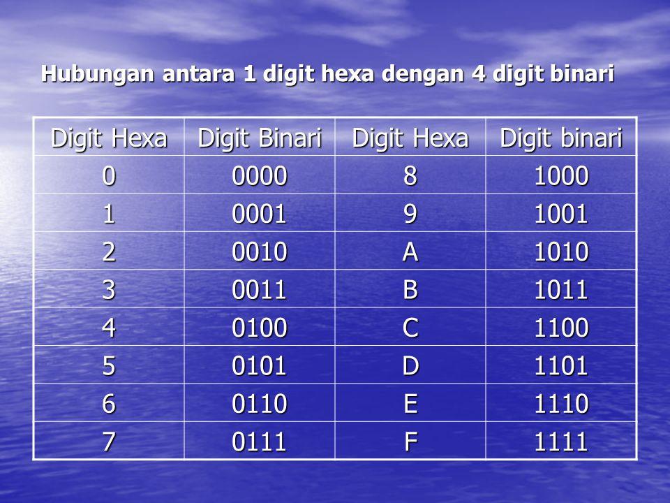 Hubungan antara 1 digit hexa dengan 4 digit binari Digit Hexa Digit Binari Digit Hexa Digit binari 0000081000 1000191001 20010A1010 30011B1011 40100C1