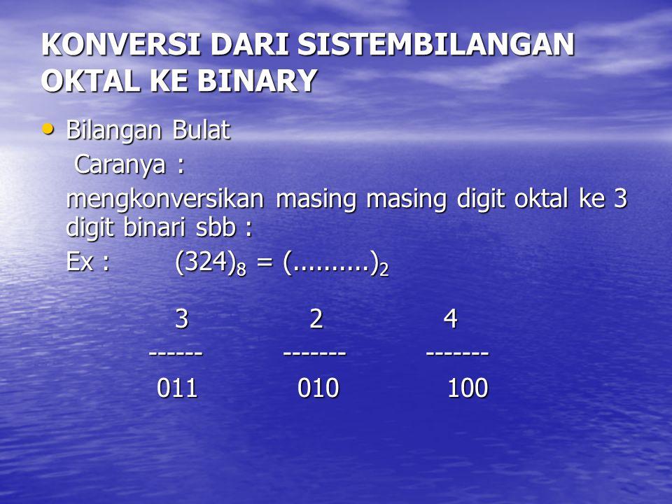 KONVERSI DARI SISTEMBILANGAN OKTAL KE BINARY Bilangan Bulat Bilangan Bulat Caranya : Caranya : mengkonversikan masing masing digit oktal ke 3 digit bi