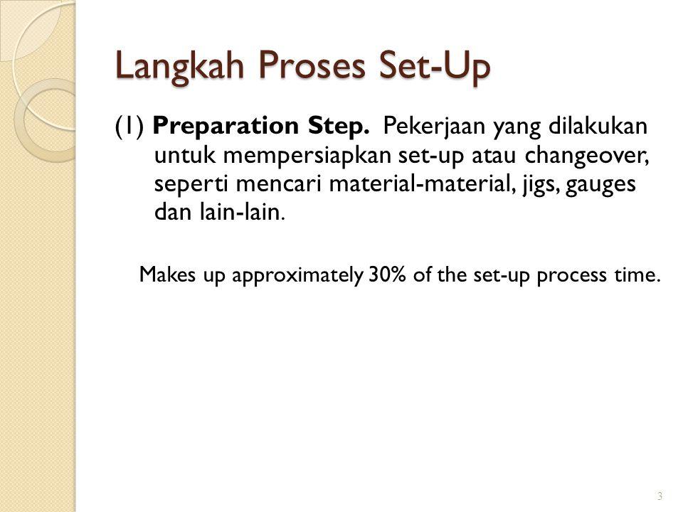 Langkah Proses Set-Up (1) Preparation Step.
