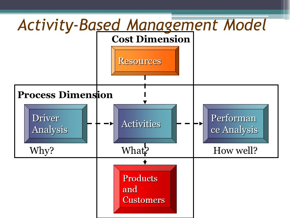 Cost Dimension Activity-Based Management Model Resources Process Dimension Driver Analysis Why? Performan ce Analysis How well? Products and Customers