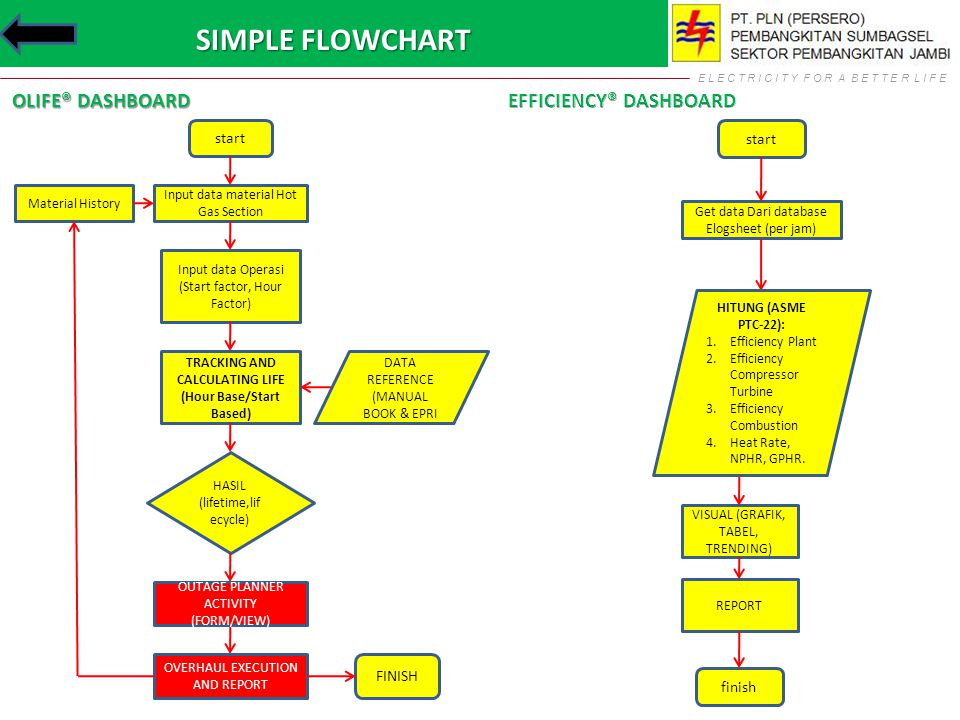 E L E C T R I C I T Y F O R A B E T T E R L I F E SIMPLE FLOWCHART OLIFE® DASHBOARD start Get data Dari database Elogsheet (per jam) VISUAL (GRAFIK, T