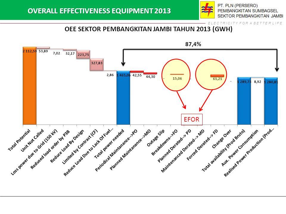 E L E C T R I C I T Y F O R A B E T T E R L I F E 87,4% OVERALL EFFECTIVENESS EQUIPMENT 2013 EFOR