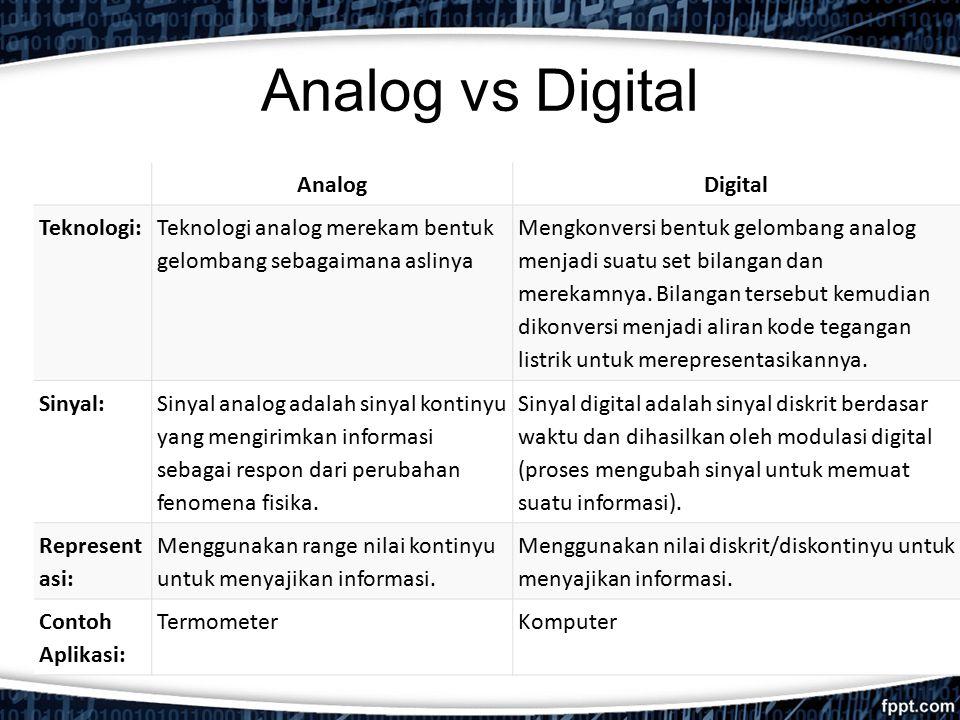 Analog vs Digital AnalogDigital Teknologi: Teknologi analog merekam bentuk gelombang sebagaimana aslinya Mengkonversi bentuk gelombang analog menjadi