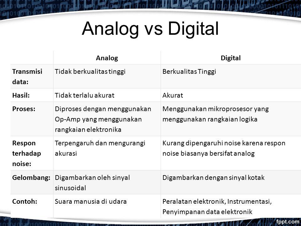 Analog vs Digital AnalogDigital Transmisi data: Tidak berkualitas tinggiBerkualitas Tinggi Hasil:Tidak terlalu akuratAkurat Proses: Diproses dengan me
