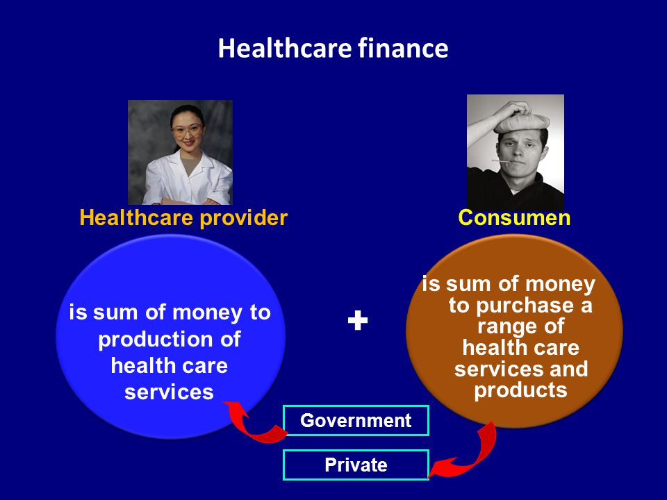 Healthcare finance is sum of money to purchase a range of health care services and products is sum of money to production of health care services Healthcare providerConsumen Government Private +