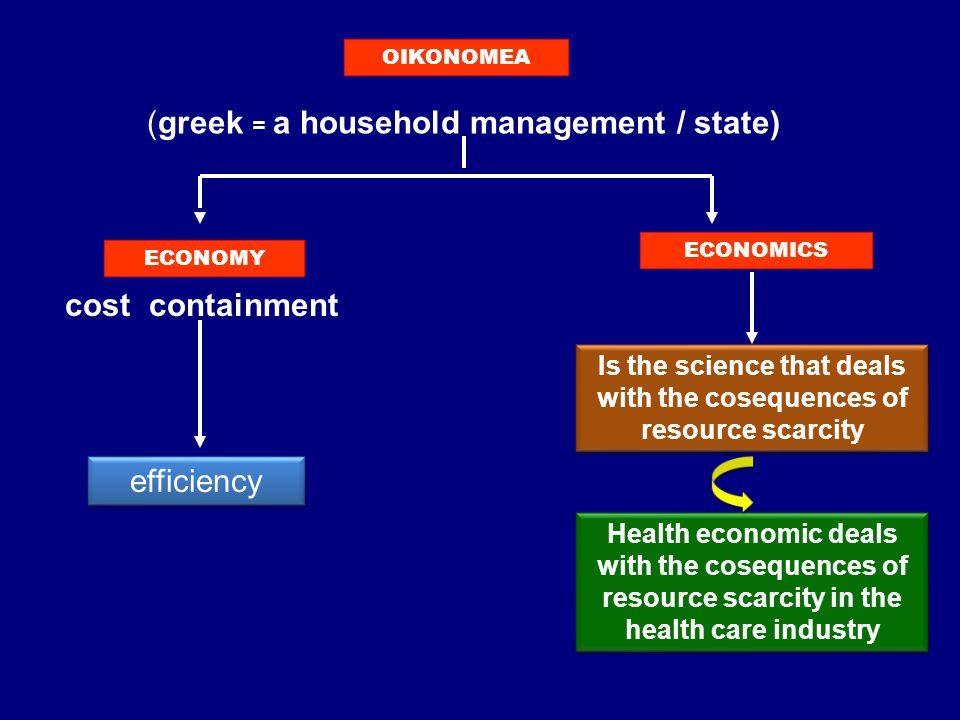 (greek = a household management / state) OIKONOMEA ECONOMY ECONOMICS cost containment efficiency Is the science that deals with the cosequences of resource scarcity Health economic deals with the cosequences of resource scarcity in the health care industry