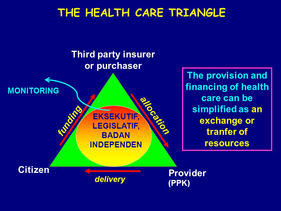 THE HEALTH CARE TRIANGLE Third party insurer or purchaser Citizen Provider (PPK) delivery funding allocation EKSEKUTIF, LEGISLATIF, BADAN INDEPENDEN MONITORING The provision and financing of health care can be simplified as an exchange or tranfer of resources