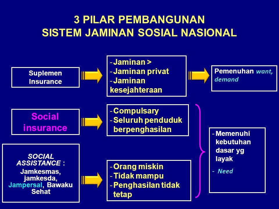 3 PILAR PEMBANGUNAN SISTEM JAMINAN SOSIAL NASIONAL SOCIAL ASSISTANCE : Jamkesmas, jamkesda, Jampersal, Bawaku Sehat -Orang miskin -Tidak mampu -Penghasilan tidak tetap Social insurance Suplemen Insurance -Compulsary -Seluruh penduduk berpenghasilan -Jaminan > -Jaminan privat -Jaminan kesejahteraan -Memenuhi kebutuhan dasar yg layak - Need Pemenuhan want, demand