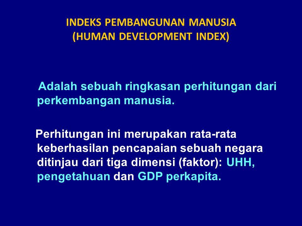 INDEKS PEMBANGUNAN MANUSIA (HUMAN DEVELOPMENT INDEX) Adalah sebuah ringkasan perhitungan dari perkembangan manusia.
