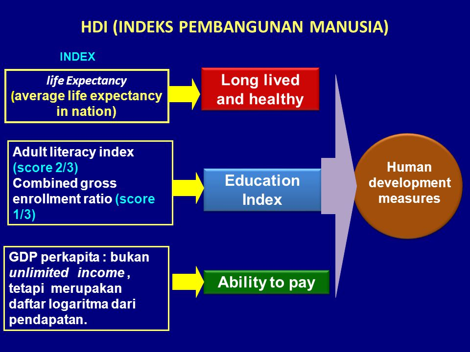 HDI (INDEKS PEMBANGUNAN MANUSIA) Long lived and healthy Adult literacy index (score 2/3) Combined gross enrollment ratio (score 1/3) life Expectancy ( average life expectancy in nation) Education Index Human development measures Ability to pay GDP perkapita : bukan unlimited income, tetapi merupakan daftar logaritma dari pendapatan.