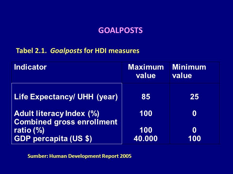 HDI Measure Actual value – minimum value maximum value – minimum value DEMENTION INDEX =