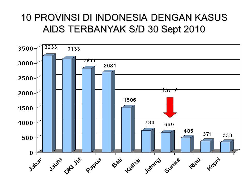 10 PROVINSI DI INDONESIA DENGAN KASUS AIDS TERBANYAK S/D 30 Sept 2010 No. 7