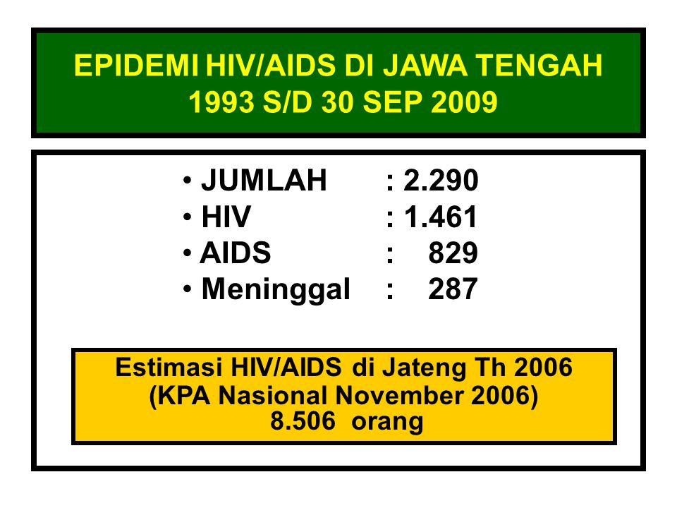 EPIDEMI HIV/AIDS DI JAWA TENGAH 1993 S/D 30 SEP 2009 JUMLAH: 2.290 HIV: 1.461 AIDS: 829 Meninggal: 287 Estimasi HIV/AIDS di Jateng Th 2006 (KPA Nasion
