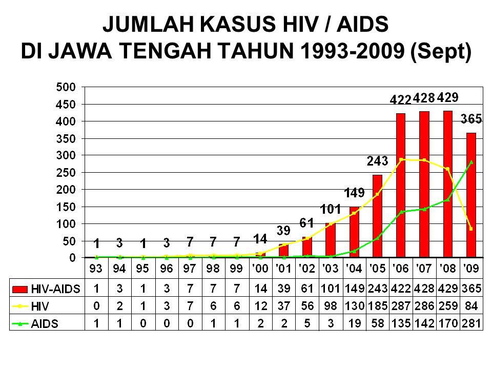 KASUS KUMULATIF HIV/AIDS YG DILAPORKAN 16 BESAR KAB/KOTA DI JAWA TENGAH 1993 S/D 30 September 2009 Kasus HIV dibanding AIDS ~ Layanan VCT + Penjangkau VCT + LSM