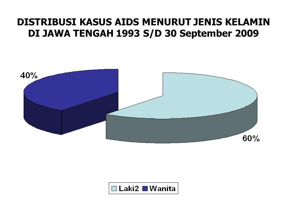 DISTRIBUSI KASUS AIDS MENURUT KELOMPOK UMUR DI JAWA TENGAH 1993 S/D 30 September 2009