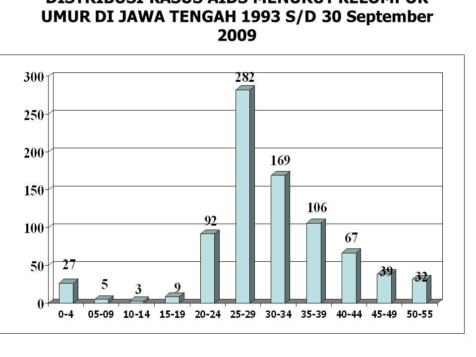 FAKTOR RISIKO PENULARAN KASUS AIDS DI JAWA TENGAH 1993 S/D 31 SEP 2009