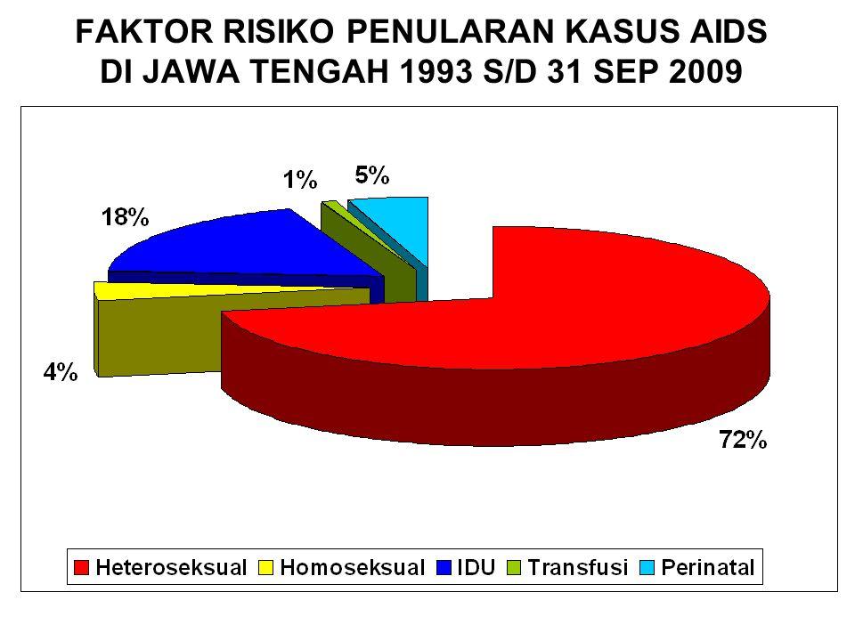 DISTRIBUSI KASUS AIDS MENURUT JENIS PEKERJAAN DI JATENG TAHUN 1993 S/D 31 SEP 2009