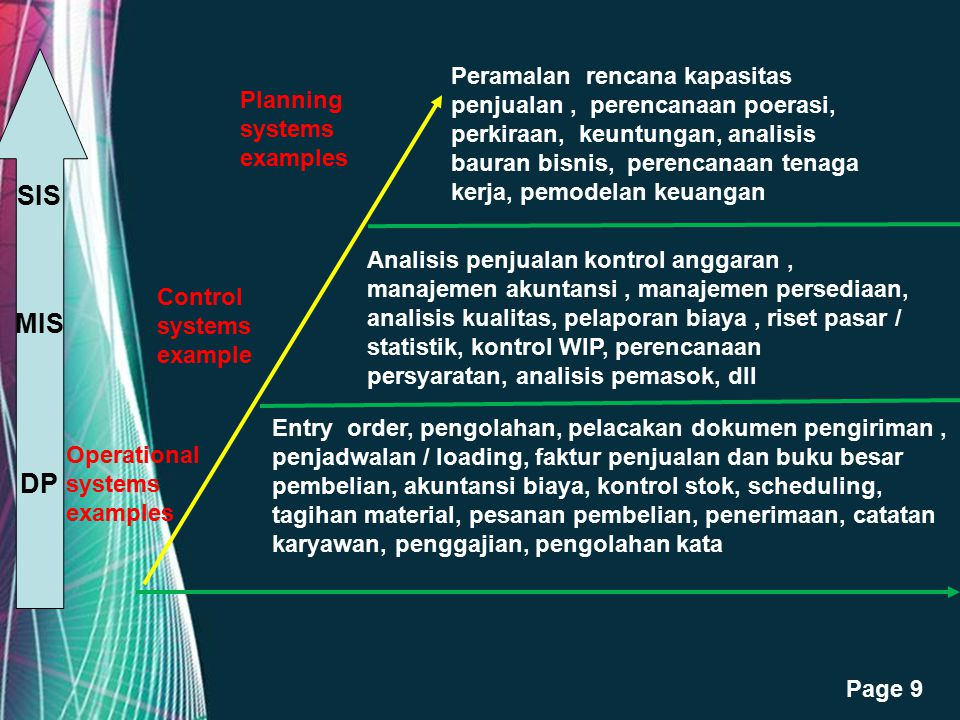 Free Powerpoint Templates Page 9 Planning systems examples Control systems example Operational systems examples SIS MIS DP Peramalan rencana kapasitas