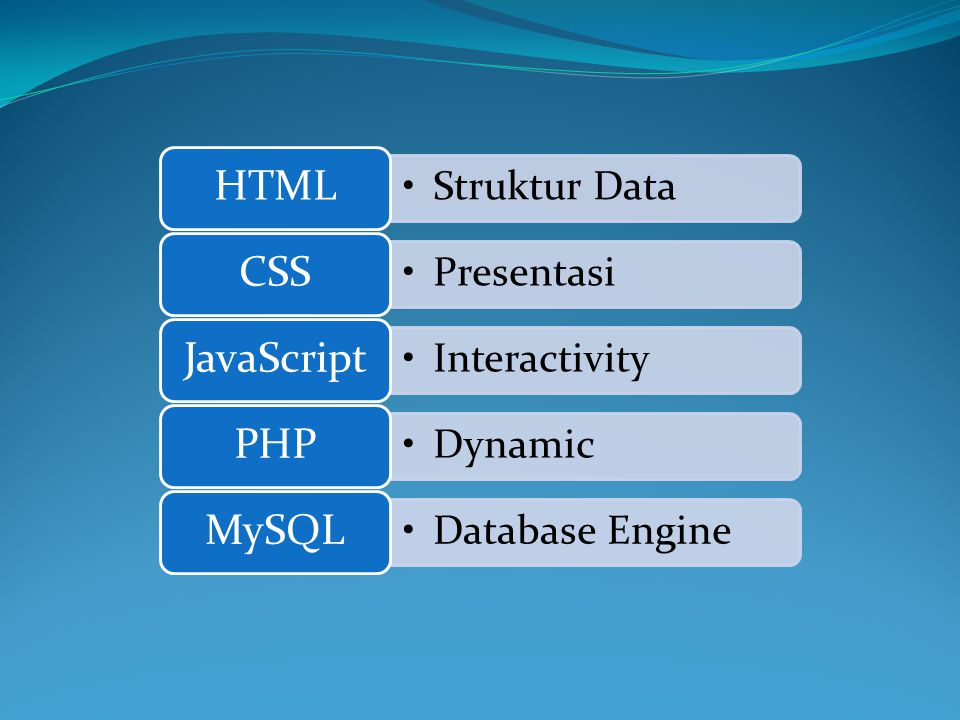 Struktur Data HTML Presentasi CSS Interactivity JavaScript Dynamic PHP Database Engine MySQL