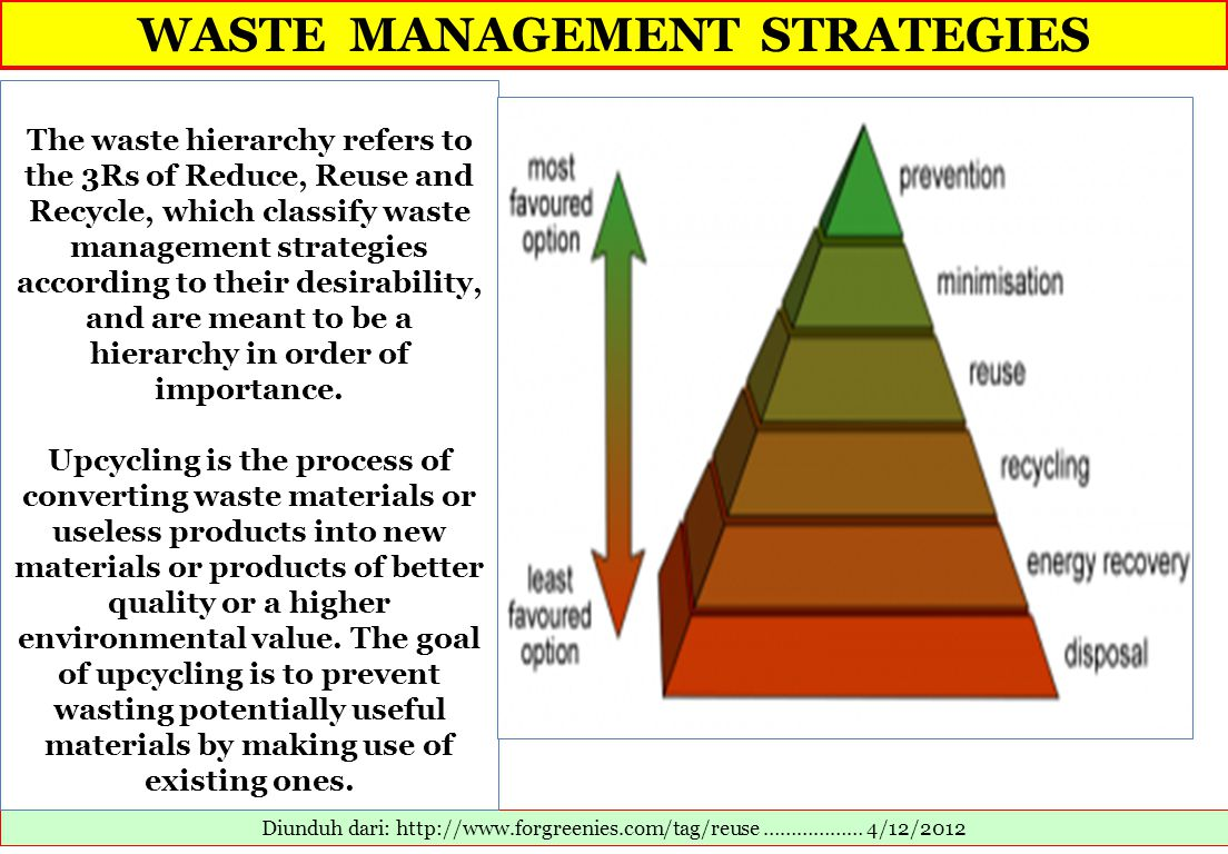 WASTE MANAGEMENT STRATEGIES Diunduh dari: http://www.forgreenies.com/tag/reuse ……………… 4/12/2012 The waste hierarchy refers to the 3Rs of Reduce, Reuse and Recycle, which classify waste management strategies according to their desirability, and are meant to be a hierarchy in order of importance.