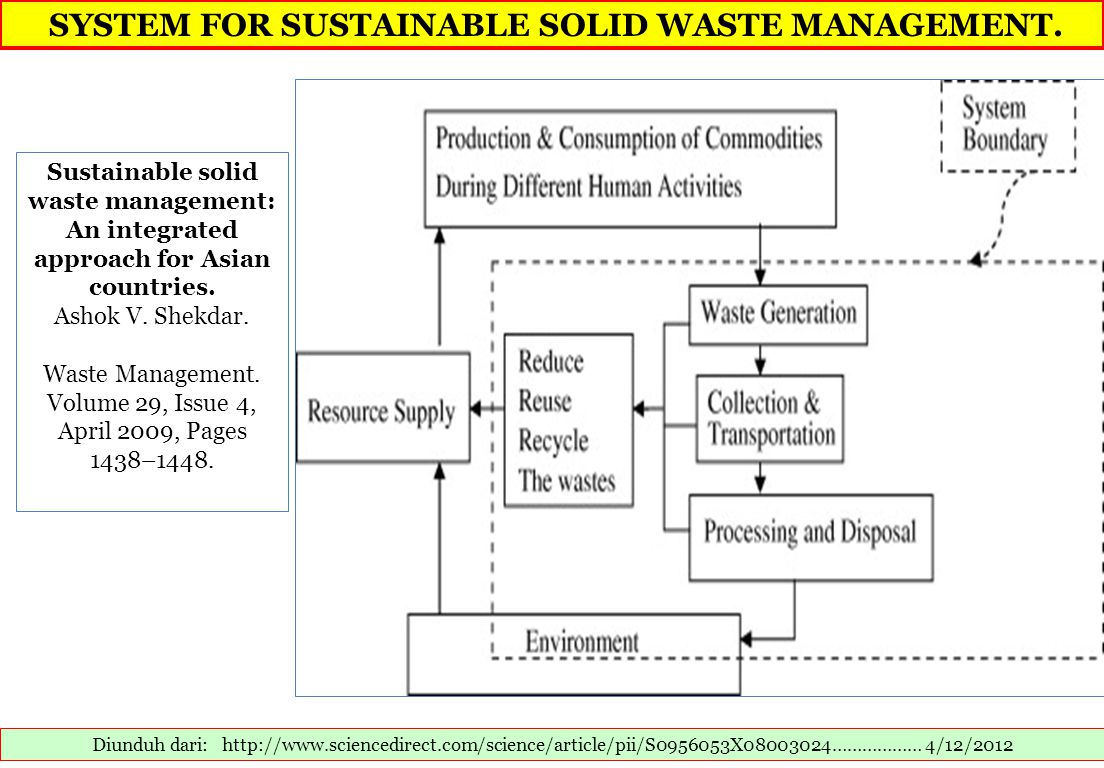 SYSTEM FOR SUSTAINABLE SOLID WASTE MANAGEMENT. Diunduh dari: http://www.sciencedirect.com/science/article/pii/S0956053X08003024……………… 4/12/2012 Sustai