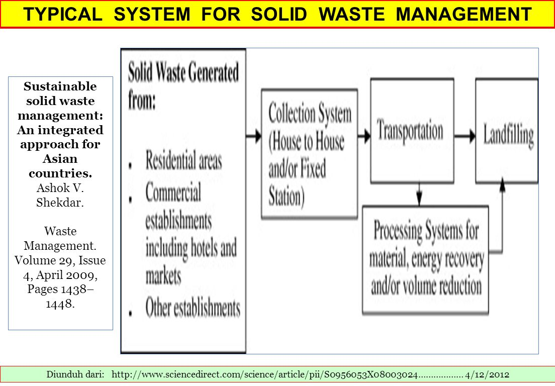 TYPICAL SYSTEM FOR SOLID WASTE MANAGEMENT Diunduh dari: http://www.sciencedirect.com/science/article/pii/S0956053X08003024……………… 4/12/2012 Sustainable