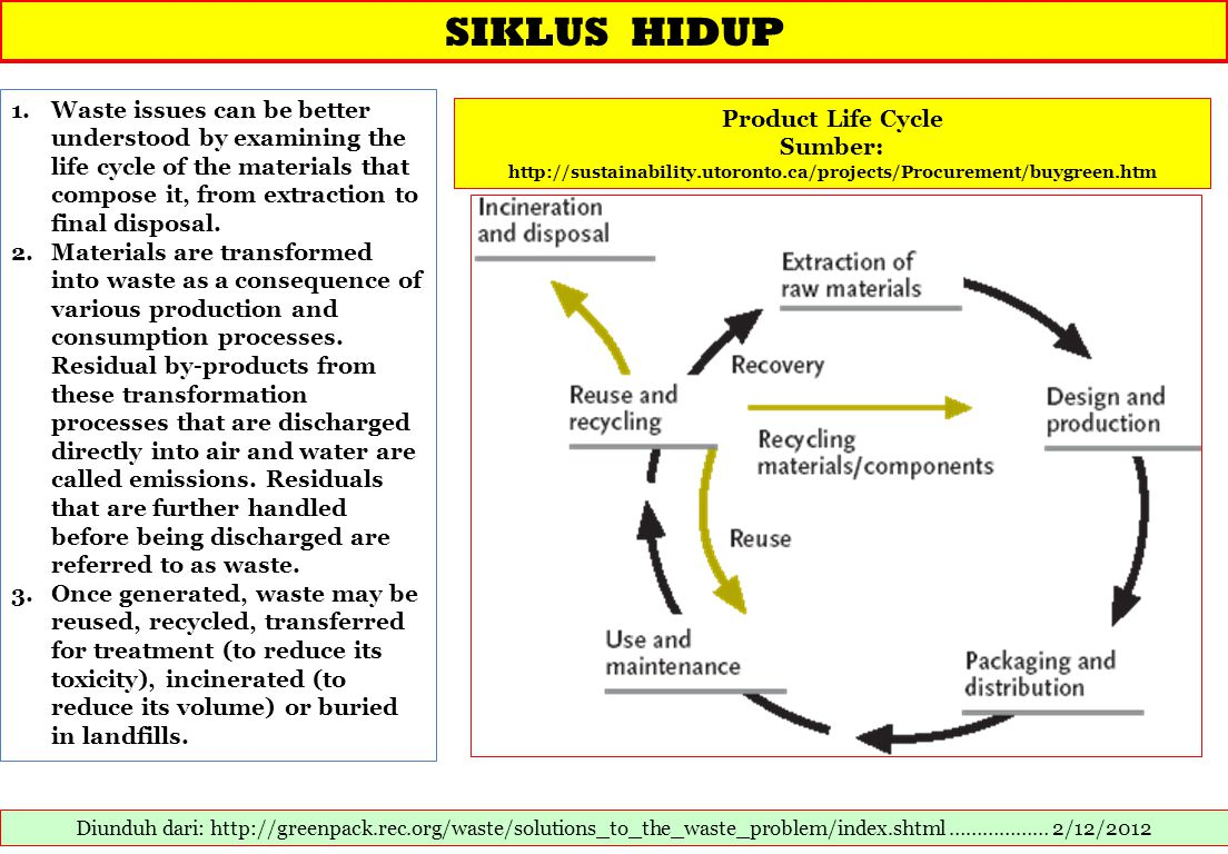 SIKLUS HIDUP Diunduh dari: http://greenpack.rec.org/waste/solutions_to_the_waste_problem/index.shtml ……………… 2/12/2012 1.Waste issues can be better understood by examining the life cycle of the materials that compose it, from extraction to final disposal.