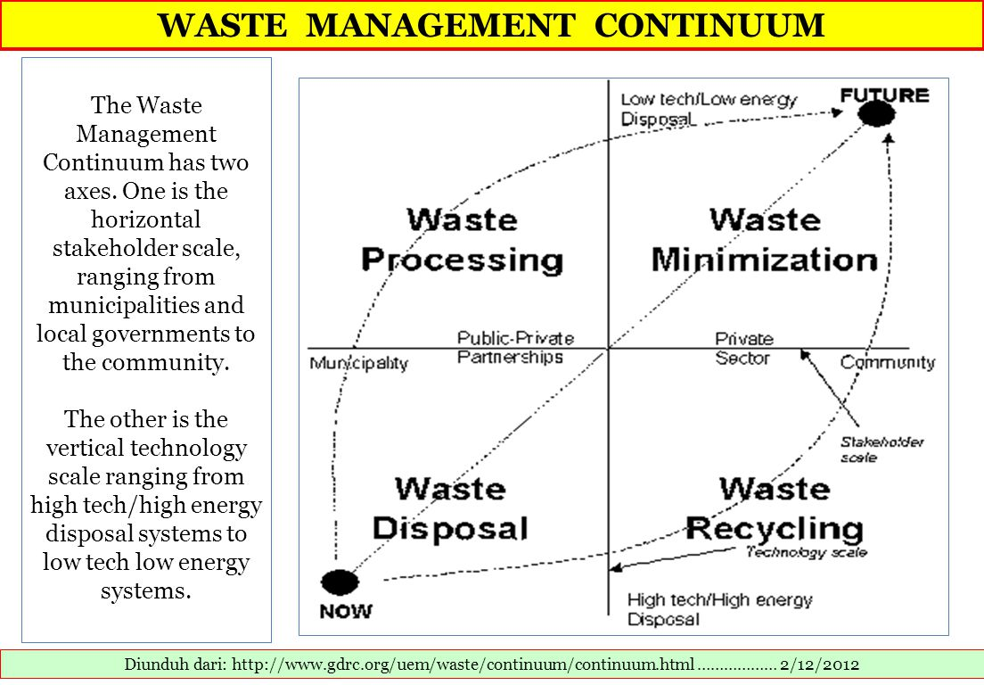 TYPICAL SYSTEM FOR SOLID WASTE MANAGEMENT Diunduh dari: http://www.sciencedirect.com/science/article/pii/S0956053X08003024……………… 4/12/2012 Sustainable solid waste management: An integrated approach for Asian countries.