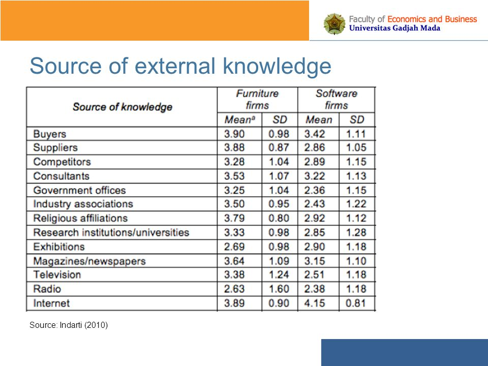 Source of external knowledge Source: Indarti (2010)