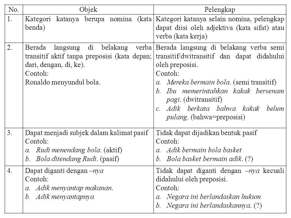 No.ObjekPelengkap 1.Kategori katanya berupa nomina (kata benda) Kategori katanya selain nomina, pelengkap dapat diisi oleh adjektiva (kata sifat) atau verba (kata kerja) 2.Berada langsung di belakang verba transitif aktif tanpa preposisi (kata depan; dari, dengan, di, ke).