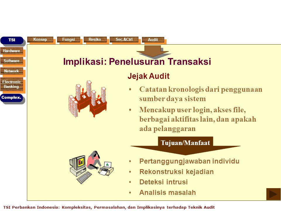 Hardware Software Network Electronic Banking Electronic Banking TSI Complex. Konsep Fungsi Resiko Sec.&Ctrl Audit TSI Perbankan Indonesia: Kompleksita