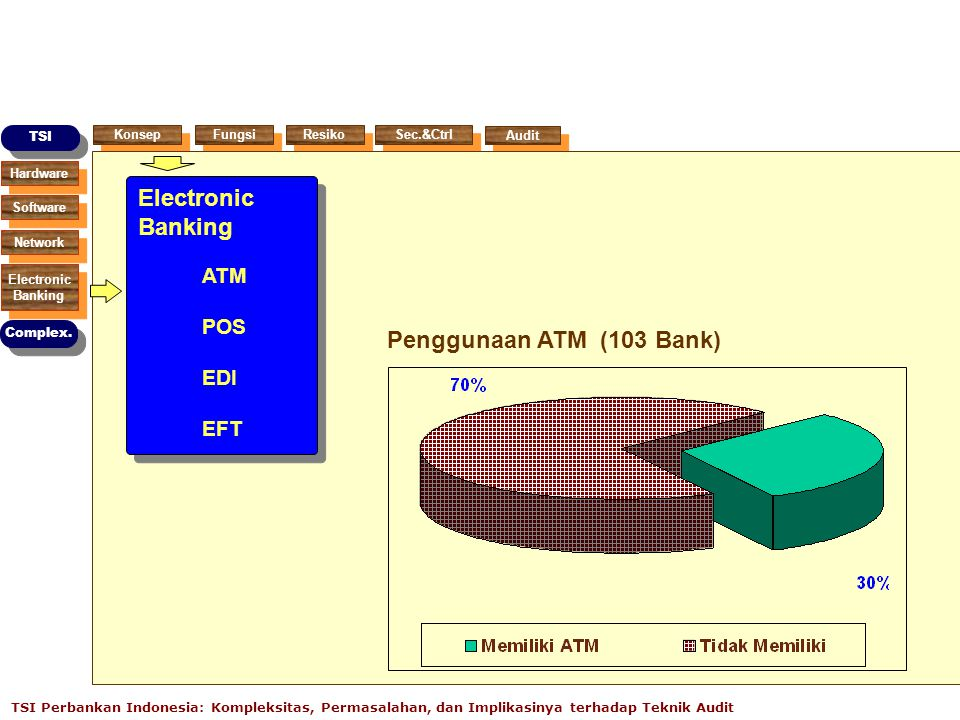 Hardware Software Network Electronic Banking Electronic Banking TSI Complex.