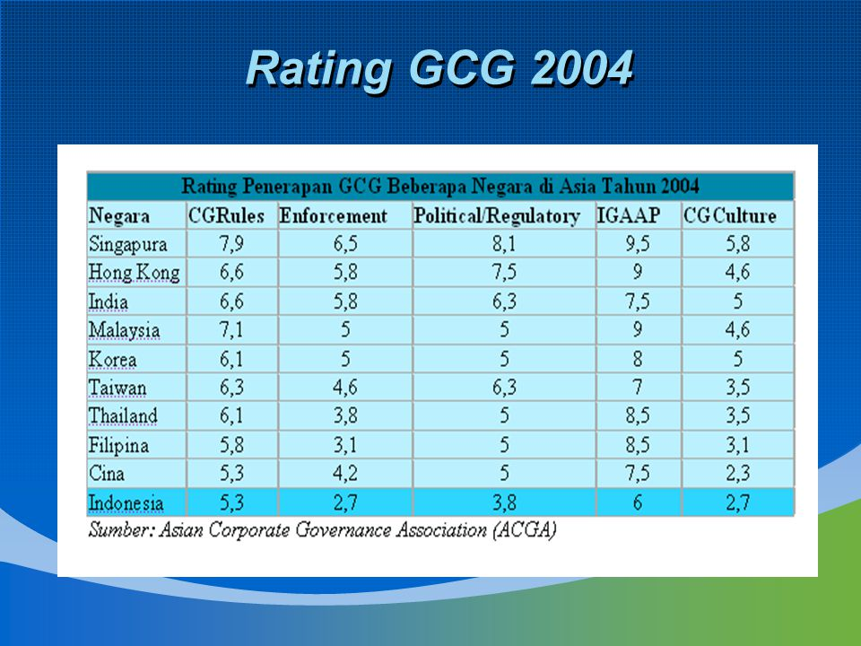 Rating GCG 2004