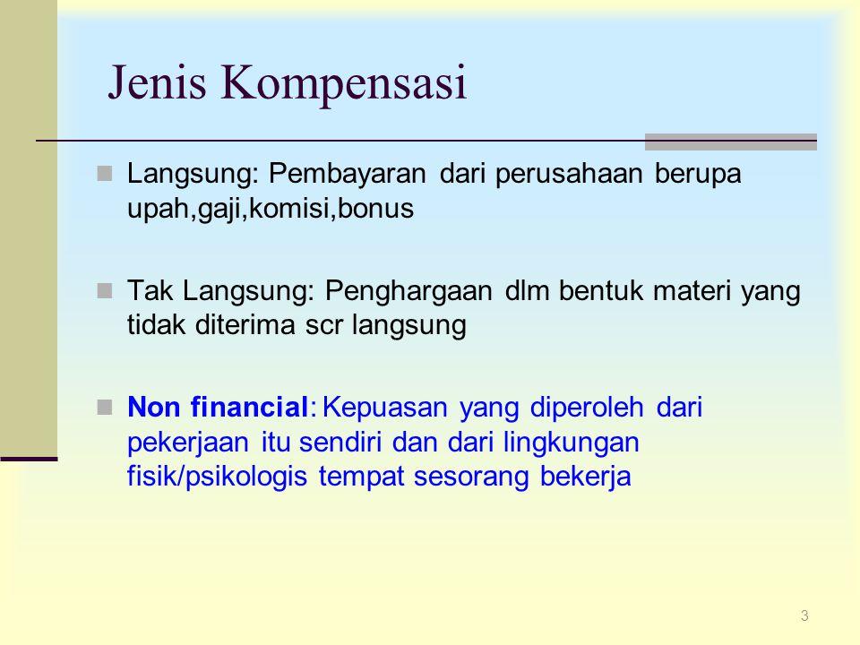 3 Jenis Kompensasi Langsung: Pembayaran dari perusahaan berupa upah,gaji,komisi,bonus Tak Langsung: Penghargaan dlm bentuk materi yang tidak diterima