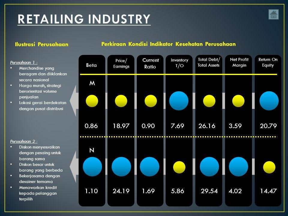 Perusahaan 1 : Merchandise yang beragam dan diiklankan secara nasional Harga murah, strategi berorientasi volume penjualan Lokasi gerai berdekatan dengan pusat distribusi Perusahaan 2 : Diskon menyesuaikan dengan pesaing untuk barang sama Diskon besar untuk barang yang berbeda Bekerjasama dengan desainer ternama Menawarkan kredit kepada pelanggan terpilih Ilustrasi Perusahaan Perkiraan Kondisi Indikator Kesehatan Perusahaan Price/ Earnings Current Ratio Inventory T/O Total Debt/ Total Assets Net Profit Margin Return On Equity Beta 0.8618.970.907.6926.163.5920.79 1.1024.191.695.8629.544.0214.47 M N