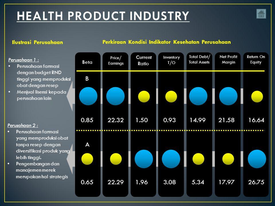Perusahaan 1 : Perusahaan farmasi dengan budget RND tinggi yang memproduksi obat dengan resep Menjual lisensi kepada perusahaan lain Perusahaan 2 : Perusahaan farmasi yang memproduksi obat tanpa resep dengan diversifikasi produk yang lebih tinggi.