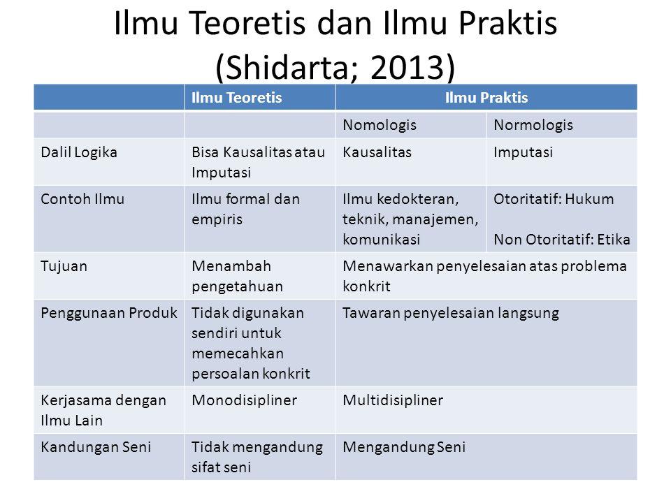 Ilmu Teoretis dan Ilmu Praktis (Shidarta; 2013) Ilmu TeoretisIlmu Praktis NomologisNormologis Dalil LogikaBisa Kausalitas atau Imputasi KausalitasImpu