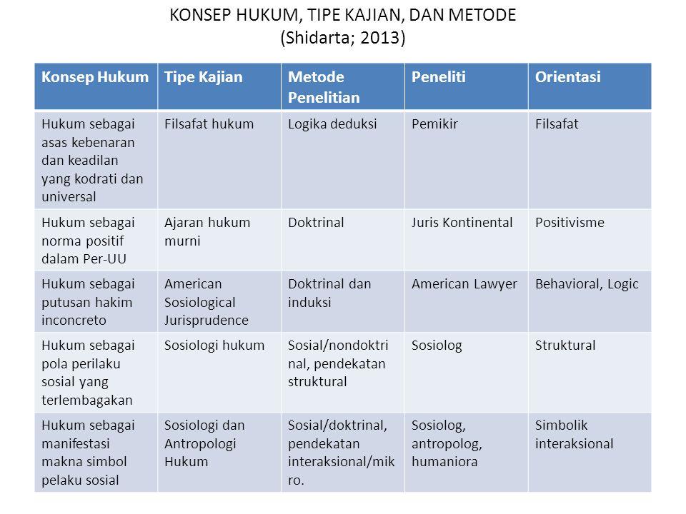 KONSEP HUKUM, TIPE KAJIAN, DAN METODE (Shidarta; 2013) Konsep HukumTipe KajianMetode Penelitian PenelitiOrientasi Hukum sebagai asas kebenaran dan kea
