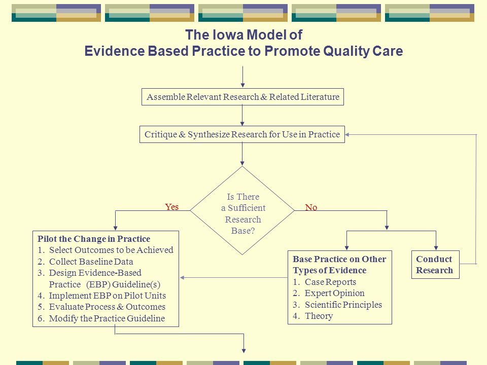 The Iowa Model of Evidence Based Practice to Promote Quality Care Is There a Sufficient Research Base.