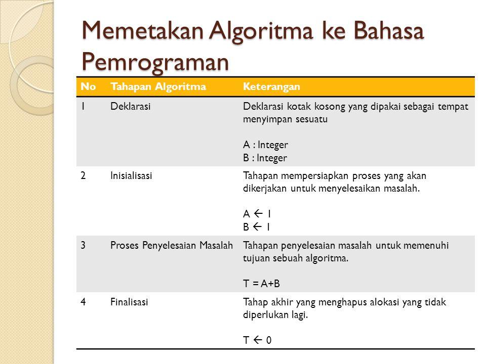 Memetakan Algoritma ke Bahasa Pemrograman NoTahapan AlgoritmaKeterangan 1DeklarasiDeklarasi kotak kosong yang dipakai sebagai tempat menyimpan sesuatu A : Integer B : Integer 2InisialisasiTahapan mempersiapkan proses yang akan dikerjakan untuk menyelesaikan masalah.