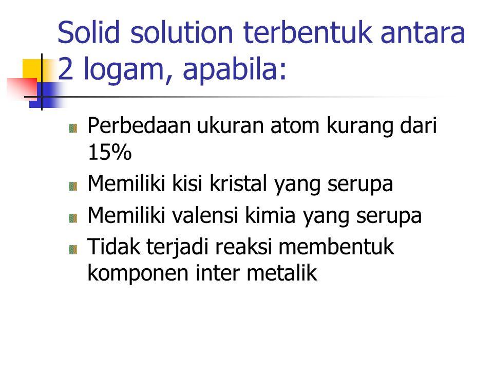 Solid solution terbentuk antara 2 logam, apabila: Perbedaan ukuran atom kurang dari 15% Memiliki kisi kristal yang serupa Memiliki valensi kimia yang
