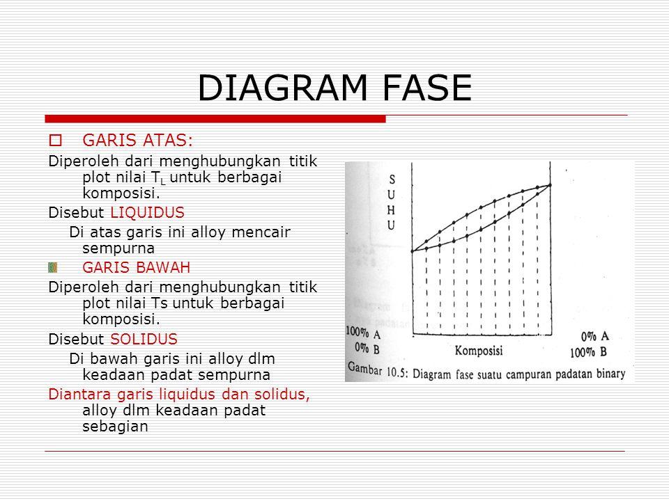 DIAGRAM FASE  GARIS ATAS: Diperoleh dari menghubungkan titik plot nilai T L untuk berbagai komposisi. Disebut LIQUIDUS Di atas garis ini alloy mencai