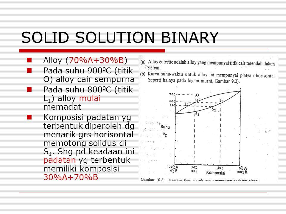 SOLID SOLUTION BINARY Alloy (70%A+30%B) Pada suhu 900 0 C (titik O) alloy cair sempurna Pada suhu 800 0 C (titik L 1 ) alloy mulai memadat Komposisi p