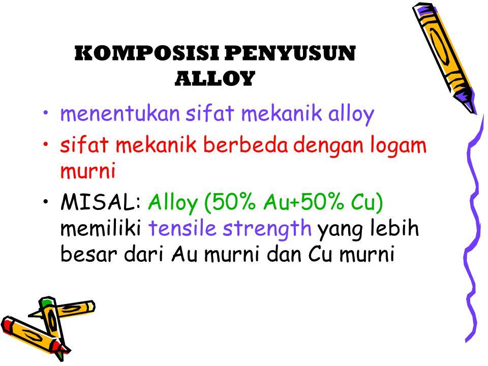 menentukan sifat mekanik alloy sifat mekanik berbeda dengan logam murni MISAL: Alloy (50% Au+50% Cu) memiliki tensile strength yang lebih besar dari A