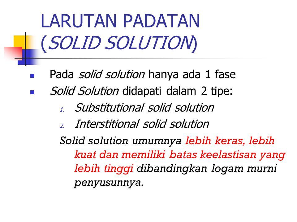 LARUTAN PADATAN (SOLID SOLUTION) Pada solid solution hanya ada 1 fase Solid Solution didapati dalam 2 tipe: 1. Substitutional solid solution 2. Inters