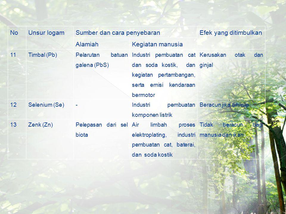 NoUnsur logamSumber dan cara penyebaranEfek yang ditimbulkan AlamiahKegiatan manusia 11Timbal (Pb) Pelarutan batuan galena (PbS) Industri pembuatan ca