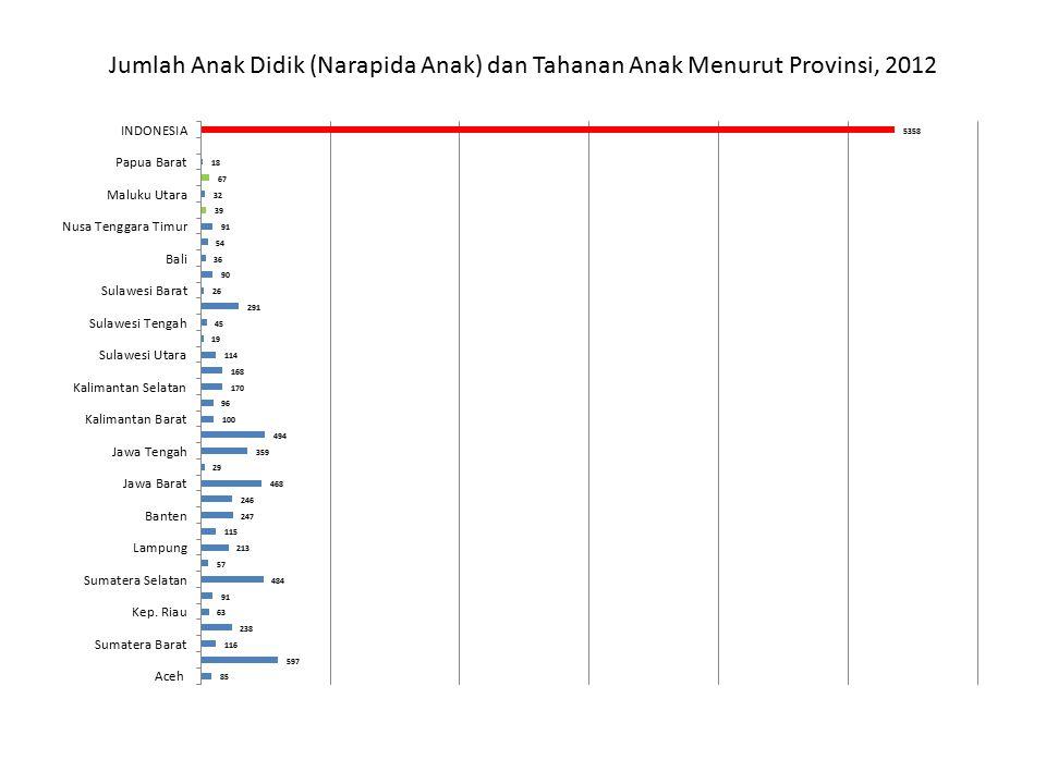 Jumlah Anak Didik (Narapida Anak) dan Tahanan Anak Menurut Provinsi, 2012