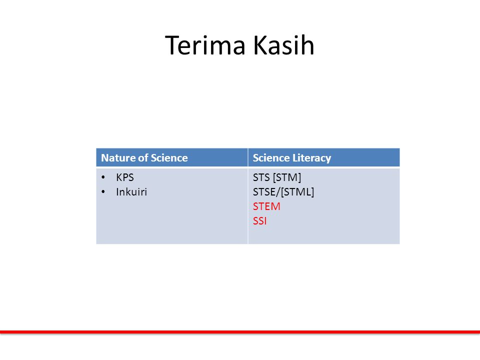 Terima Kasih Nature of ScienceScience Literacy KPS Inkuiri STS [STM] STSE/[STML] STEM SSI