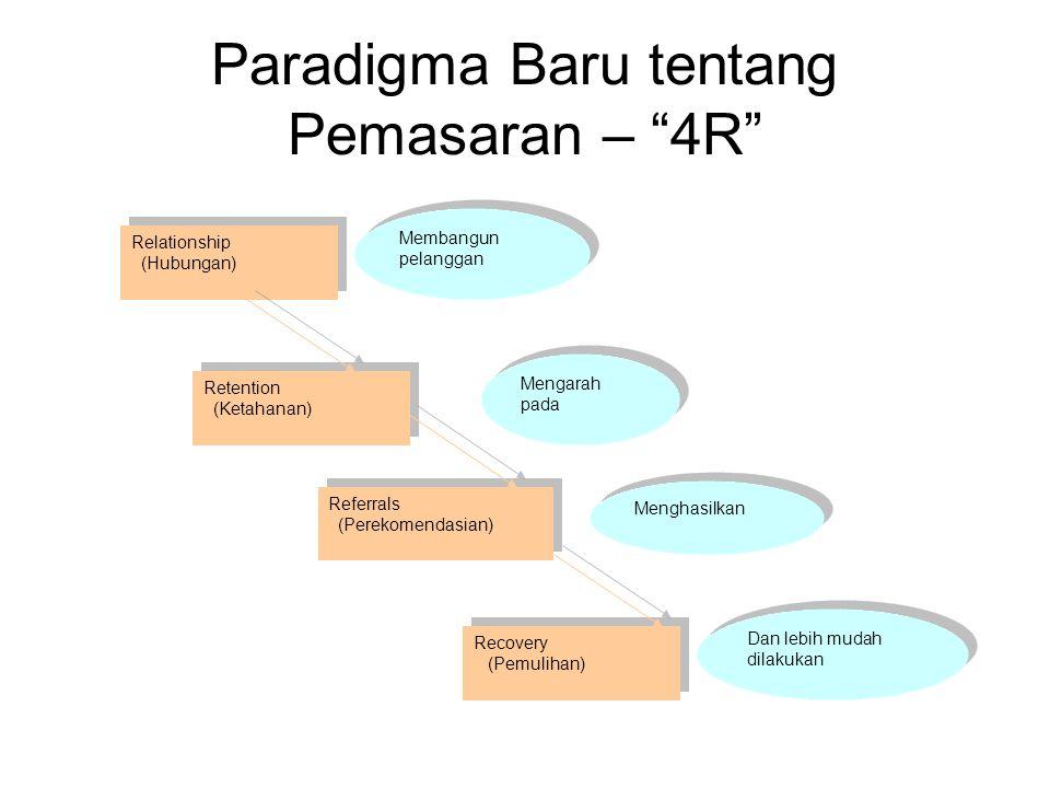 """Paradigma Baru tentang Pemasaran – """"4R"""" Relationship (Hubungan) Relationship (Hubungan) Retention (Ketahanan) Retention (Ketahanan) Referrals (Perekom"""
